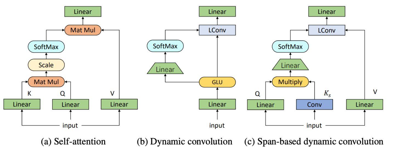 自注意力、动态卷积、区间动态卷积,(LConv 表示轻量级的 depth-wise 卷积)
