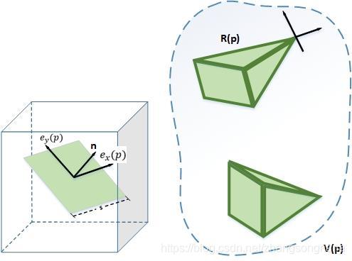表面切片的几何结构