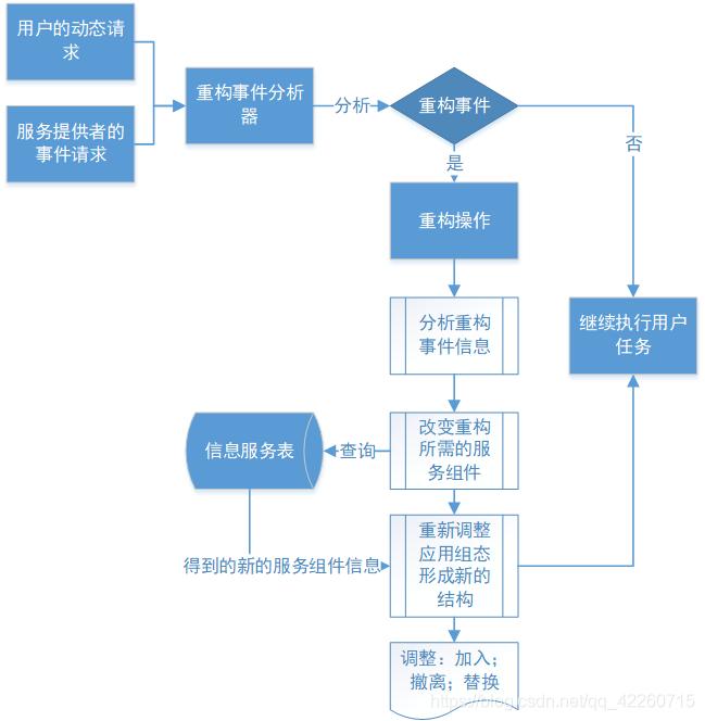 服务组合动态重构过程