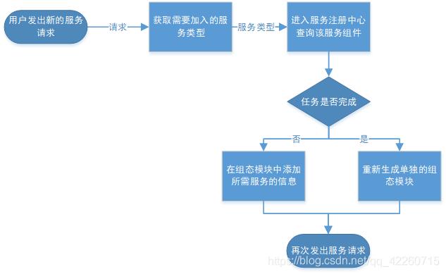 服务组件加入过程