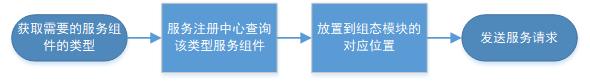 服务组件替换过程