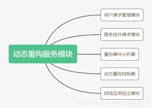 动态重构服务模块内容