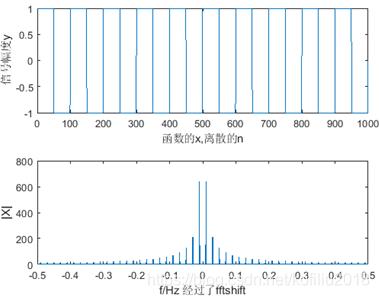 设置的参数:1001个数据点,采样频率为1,采样周期为1,计算的幅度谱未除以信号的采样点数N,(2/π)=0.636;纵轴为FT幅度谱