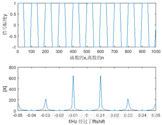 101个数据点,采样频率为0.1,采样周期为10,计算的幅度谱未除以信号的采样点数N,(2/π)=0.636;纵轴为FT幅度谱
