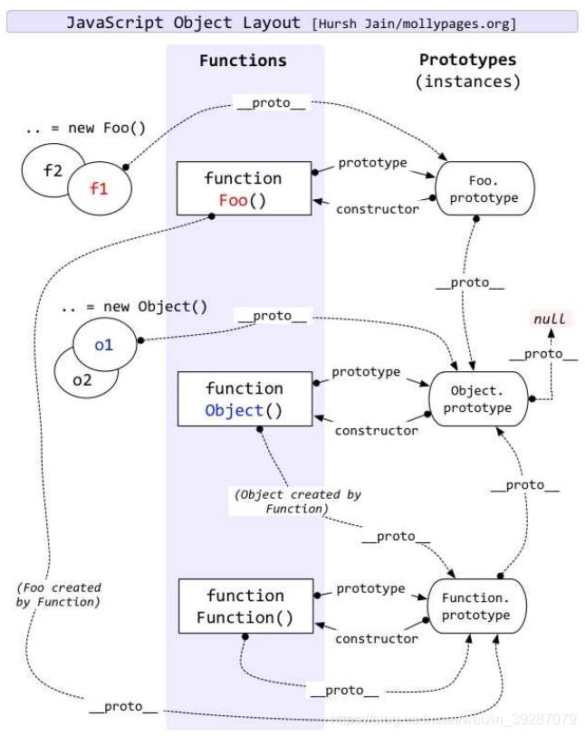 Fig.1. 原型链结构图