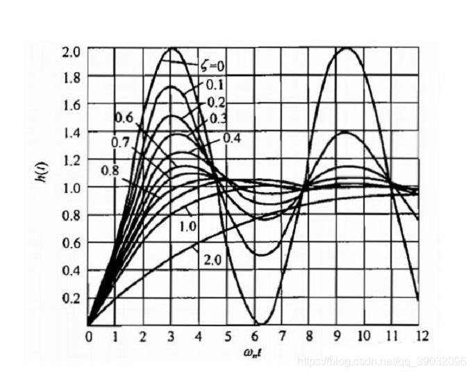 阶跃响应曲线