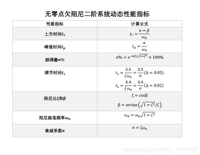 性能指标计算公式