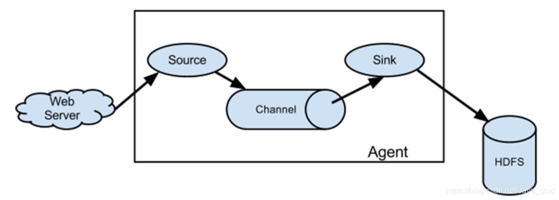 [外链图片转存失败,源站可能有防盗链机制,建议将图片保存下来直接上传(img-ixPvTQ8m-1603027021807)(hadoop.assets/image-20201013135718493.png)]