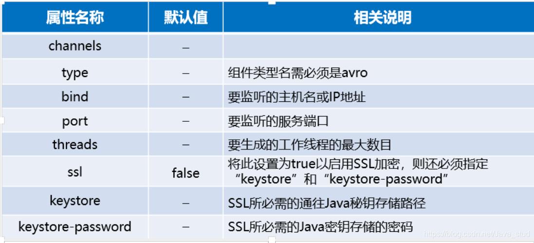 [外链图片转存失败,源站可能有防盗链机制,建议将图片保存下来直接上传(img-Qnxkf8n7-1603027021818)(hadoop.assets/image-20201013140234142.png)]