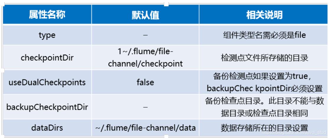 [外链图片转存失败,源站可能有防盗链机制,建议将图片保存下来直接上传(img-2Ehugad2-1603027021832)(hadoop.assets/image-20201013140753173.png)]