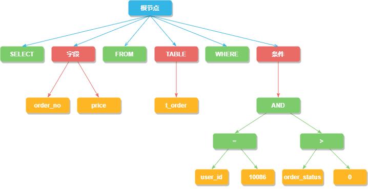 抽象语法树