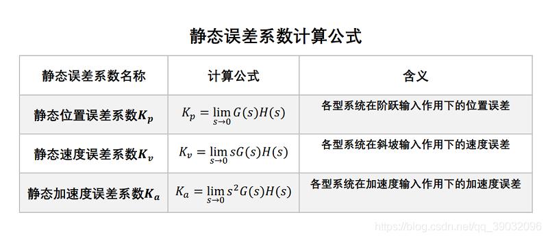 静态误差系数计算公式