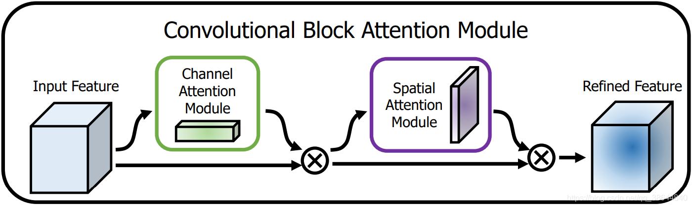 图3 CBAM整体流程示意图