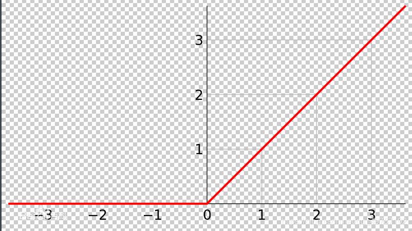 Relu函数图像