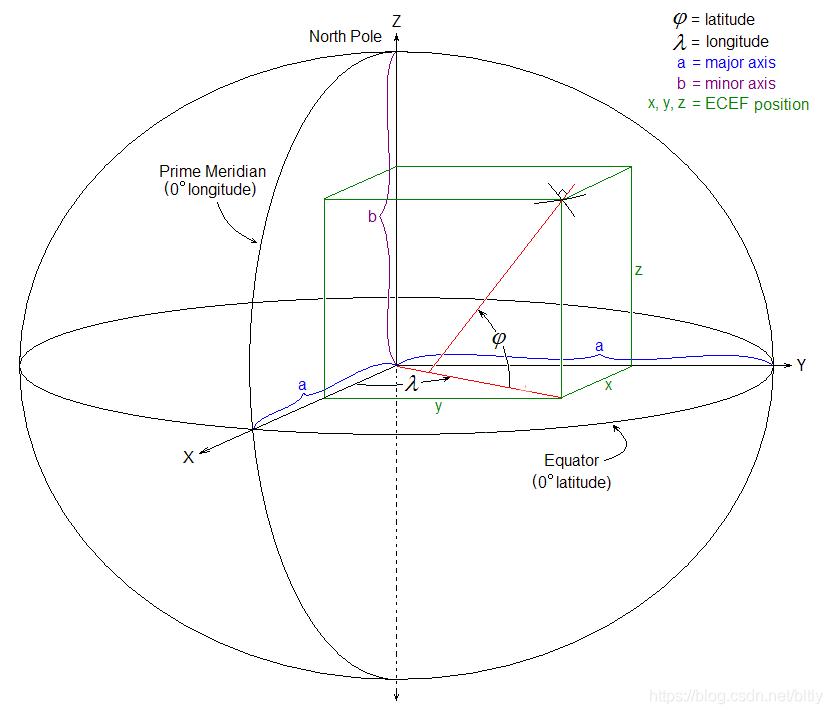 图中,φ、λ表示纬度和经度,是WGS84坐标系的参数,x、y、z为ECEF坐标系的描述。从图中可以看出,目标点X标记处在不同坐标系下描述的区别。