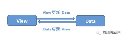 双向数据绑定