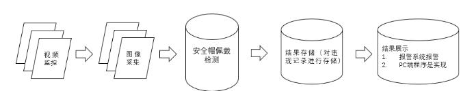图2-1安全帽佩戴状况检测结构框图