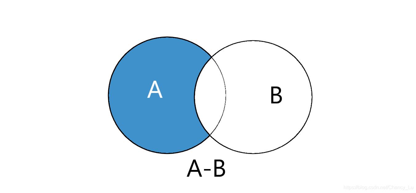 蓝色部分即为A-B