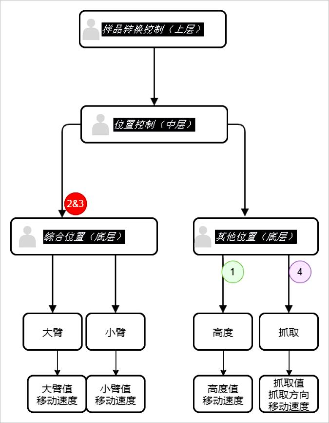 ▲ 整体控制框架说明