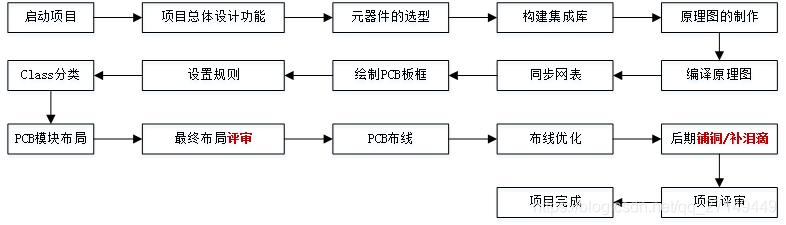 visio制作流程图