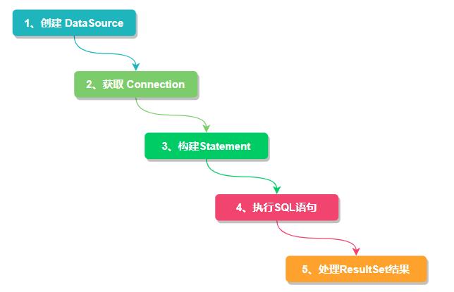 JDBC流程