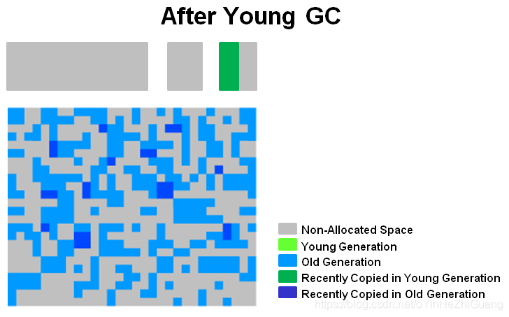 after_young_gc