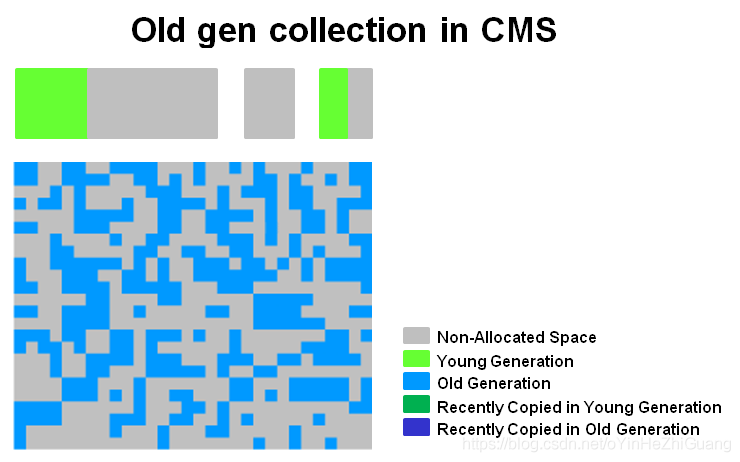 old_gen_collection_in_cms