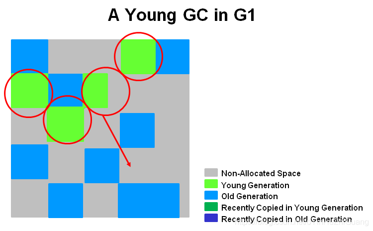 a_young_gc_in_g1