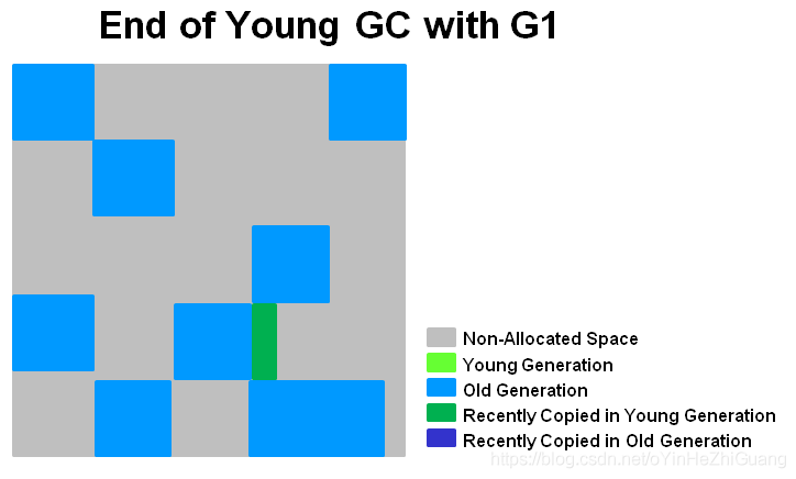 end_of_young_gc_with_g1