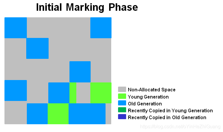 initial_marking_phase