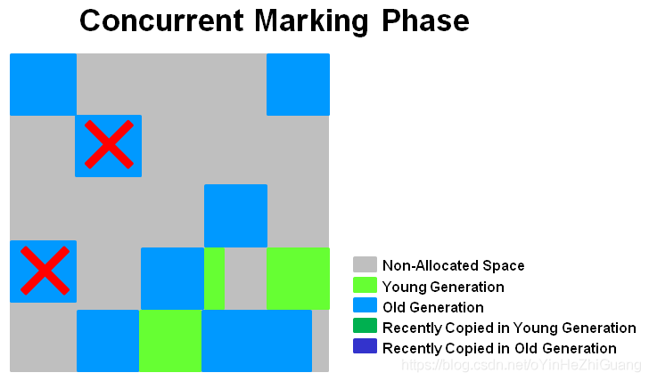 concurrent_marking_phase