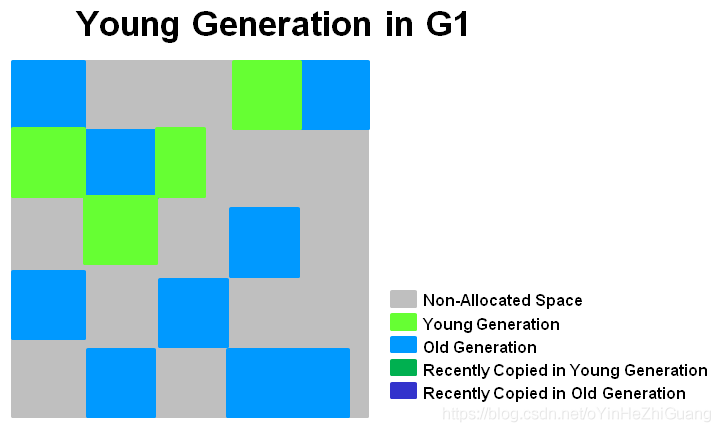 young_generation_in_g1