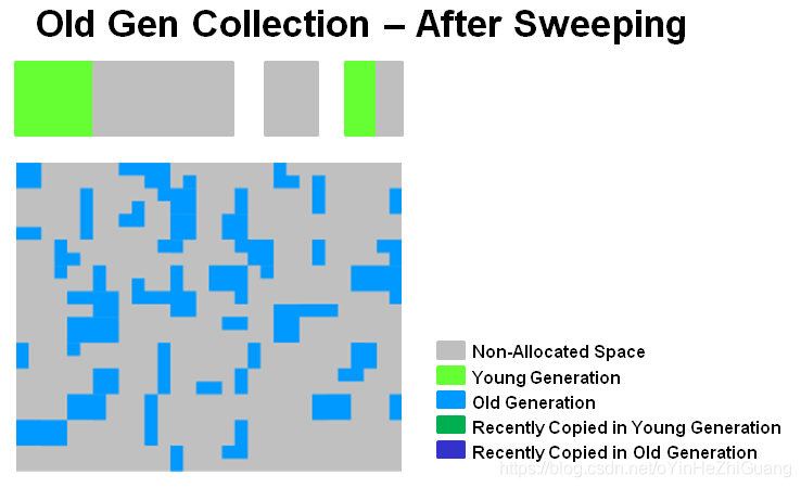 old_gen_collection_after_sweeping