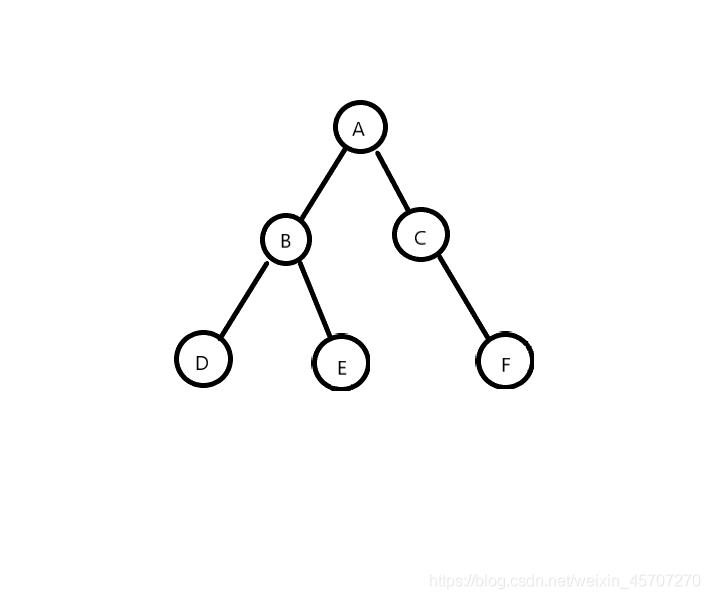 一个简单的二叉树