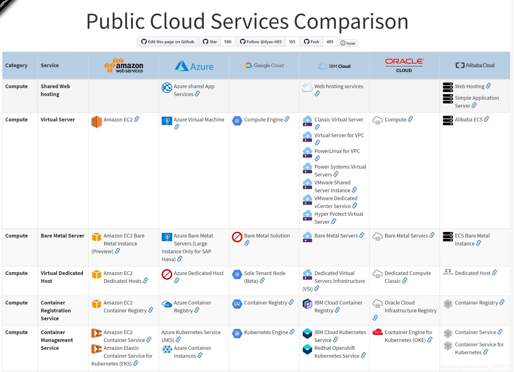 公有云服务对照表