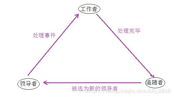 领导者/追随者模型