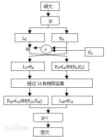 des加密流程图