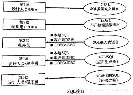 SQL接口