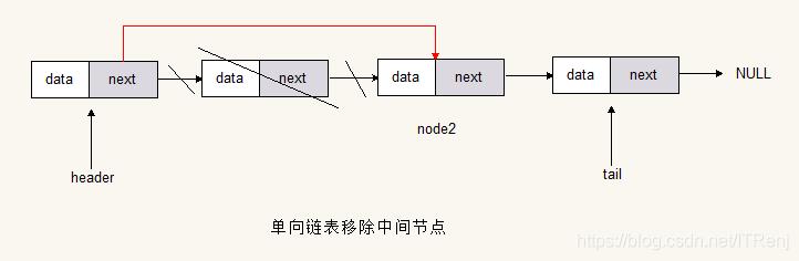 单链表移除中间