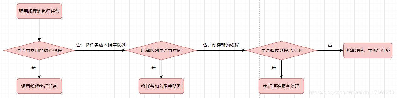 线程池的工作流程