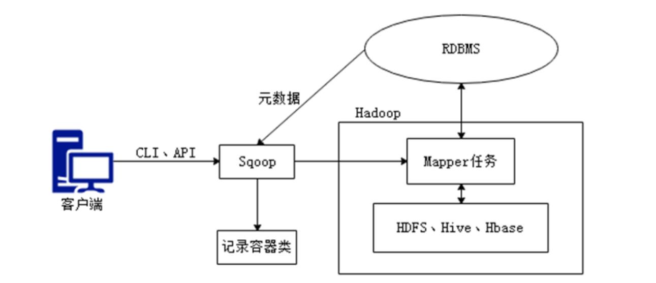 [外链图片转存失败,源站可能有防盗链机制,建议将图片保存下来直接上传(img-fyAdTgIV-1603676112535)(hadoop.assets/image-20201019140605380.png)]