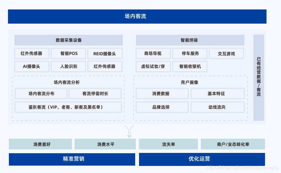 图自容易网2020商业地产数字化转型白皮书图自容易网2020商业地产数字化转型白皮书