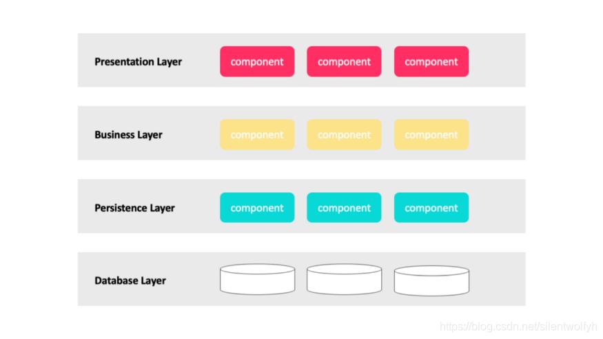 一个很流行的 n 层架构示例