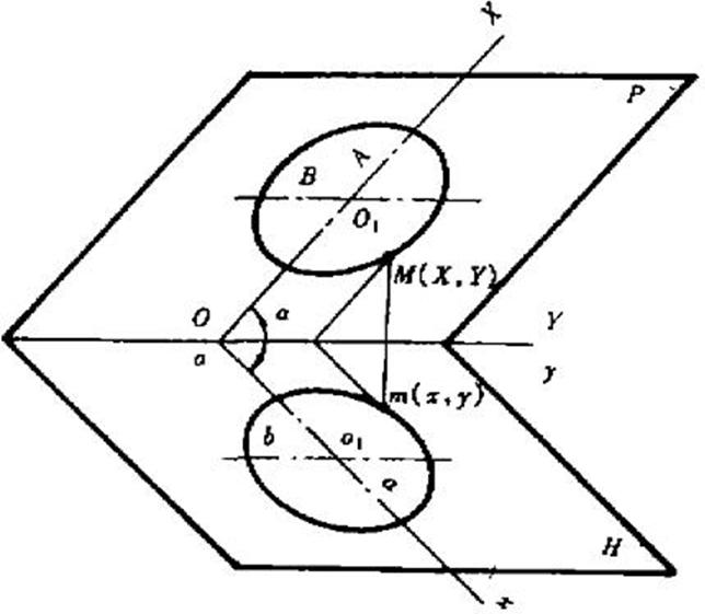 ▲ 图 C-5 椭圆映射图