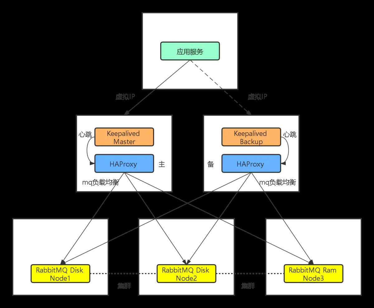 快速搭建高可用 RabbitMQ 集群和 HAProxy 软负载插图(1)