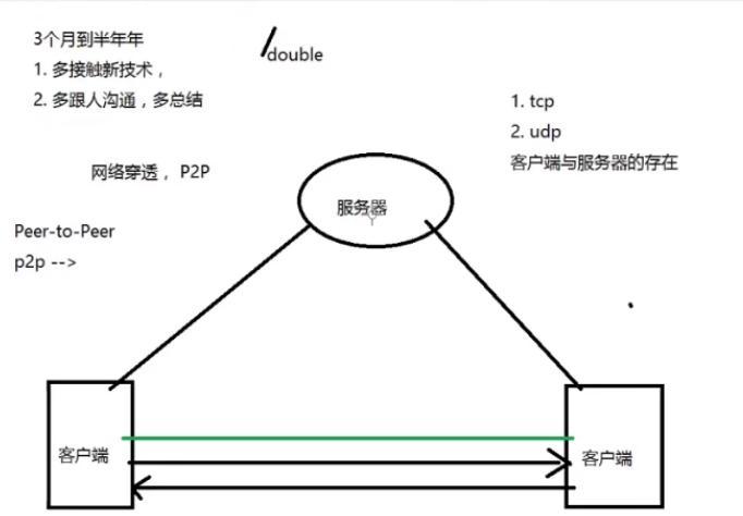 p2p原理的基本思想_马克思基本原理框架图
