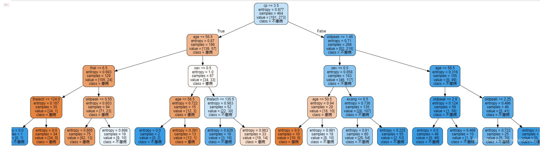 graph_tree