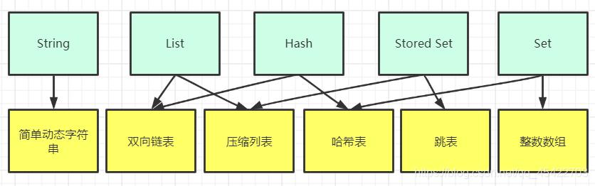 Redis数据类型对应底层数据结构