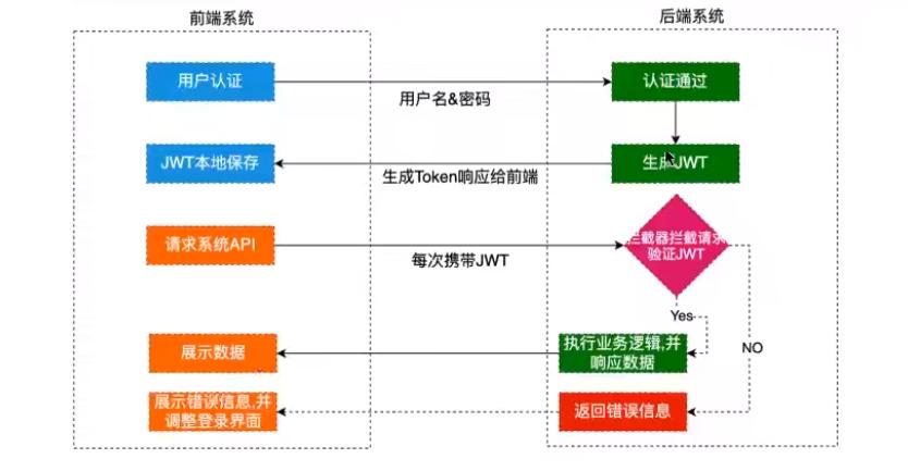 JWT详细教程与使用