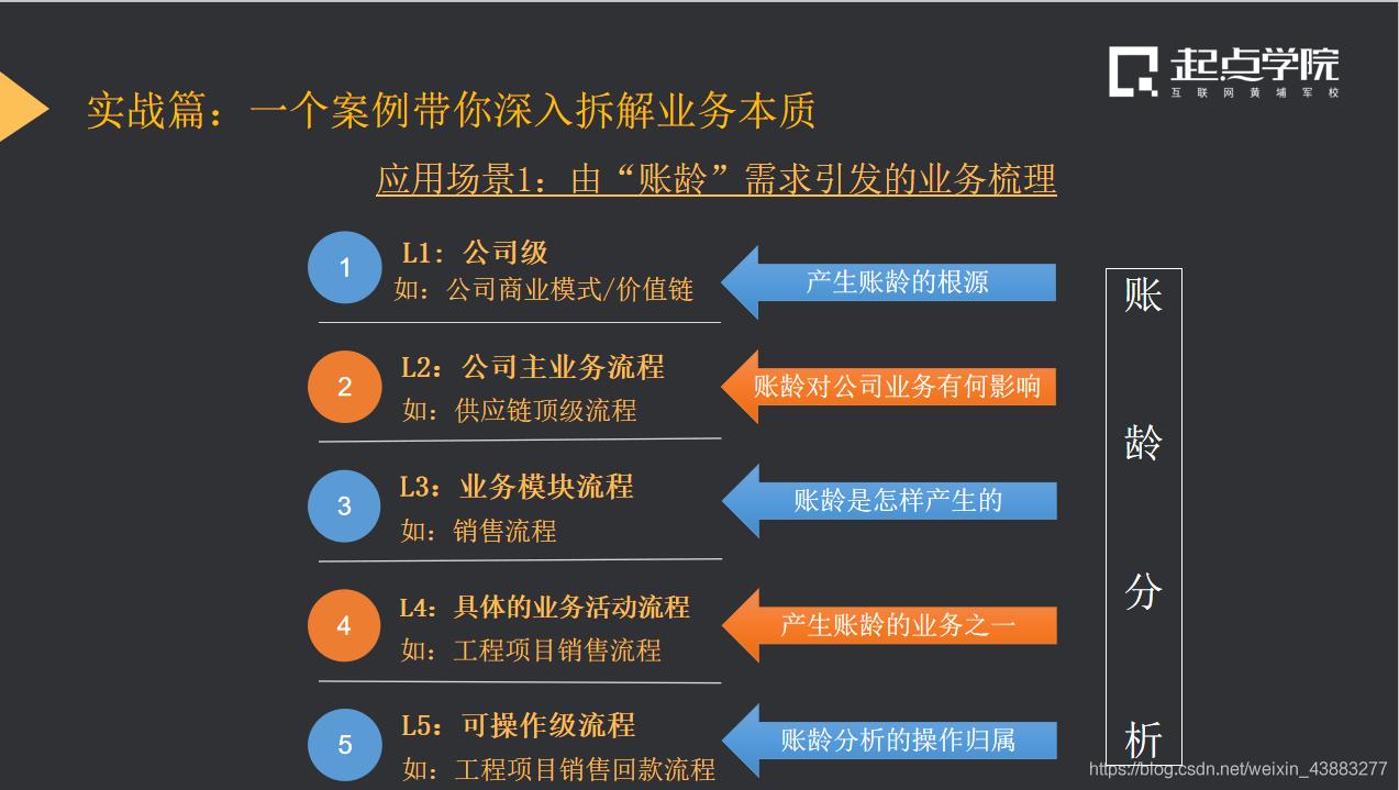 L5级业务分析模型